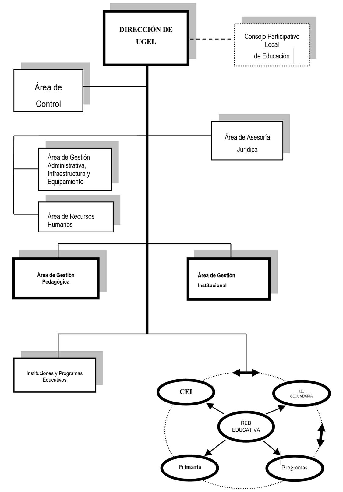 organigrama-ugel-concepcion